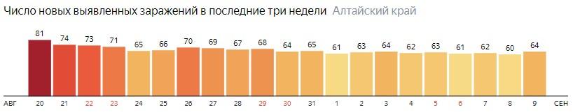 Число новых зараженных КОВИД-19 по дням в Алтайском крае на 9 сентября 2020 года