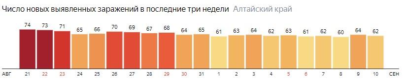 Число новых зараженных КОВИД-19 по дням в Алтайском крае на 10 сентября 2020 года