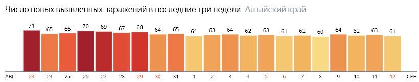 Число новых зараженных КОВИД-19 по дням в Алтайском крае на 12 сентября 2020 года