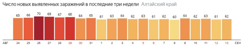 Число новых зараженных КОВИД-19 по дням в Алтайском крае на 13 сентября 2020 года