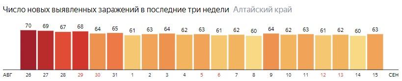Число новых зараженных КОВИД-19 по дням в Алтайском крае на 15 сентября 2020 года