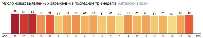 Число новых зараженных КОВИД-19 по дням в Алтайском крае на 16 сентября 2020 года