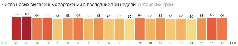 Число новых зараженных КОВИД-19 по дням в Алтайском крае на 17 сентября 2020 года