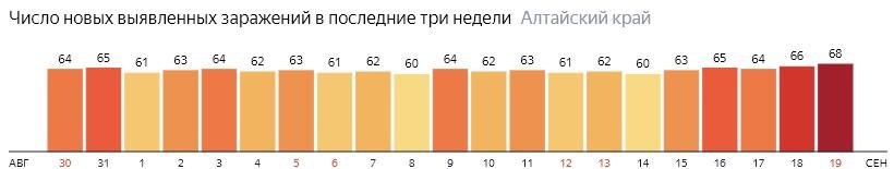 Число новых зараженных КОВИД-19 по дням в Алтайском крае на 19 сентября 2020 года