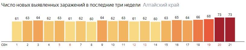 Число новых зараженных КОВИД-19 по дням в Алтайском крае на 21 сентября 2020 года