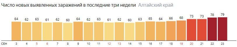 Число новых смертей от COVID-19 на графике по дням в Алтайском крае на 23 сентября 2020 года