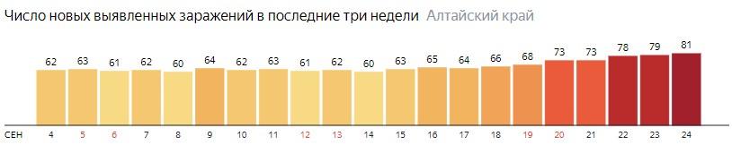 Число новых зараженных КОВИД-19 по дням в Алтайском крае на 24 сентября 2020 года