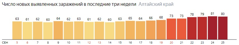 Число новых зараженных КОВИД-19 по дням в Алтайском крае на 25 сентября 2020 года