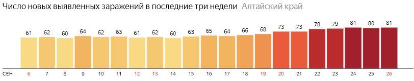 Число новых зараженных КОВИД-19 по дням в Алтайском крае на 26 сентября 2020 года