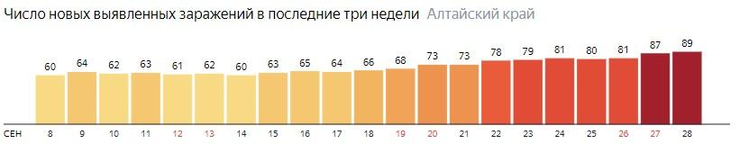Число новых зараженных КОВИД-19 по дням в Алтайском крае на 28 сентября 2020 года