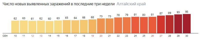 Число новых зараженных КОВИД-19 по дням в Алтайском крае на 30 сентября 2020 года