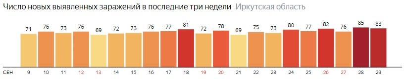 Число новых зараженных КОВИД-19 по дням в Иркутской области на 29 сентября 2020 года