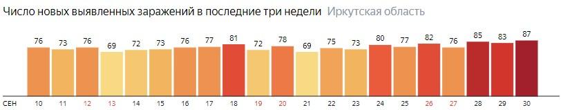 Число новых зараженных КОВИД-19 по дням в Иркутской области на 30 сентября 2020 года