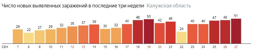 Число новых зараженных КОВИД-19 по дням в Калужской области на 27 сентября 2020 года