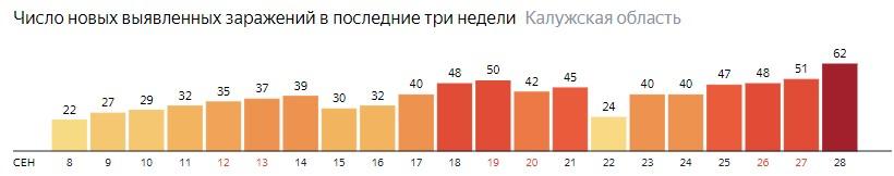 Число новых зараженных КОВИД-19 по дням в Калужской области на 28 сентября 2020 года