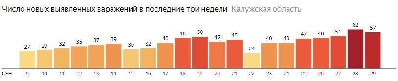 Число новых зараженных КОВИД-19 по дням в Калужской области на 29 сентября 2020 года