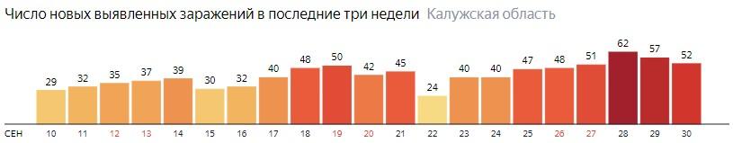 Число новых зараженных КОВИД-19 по дням в Калужской области на 30 сентября 2020 года