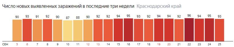Число новых зараженных КОВИД-19 по дням в Краснодарском крае на 25 сентября 2020 года