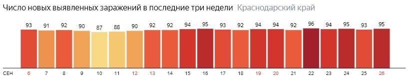 Число новых зараженных КОВИД-19 по дням в Краснодарском крае на 26 сентября 2020 года