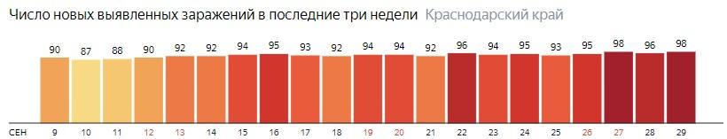Число новых зараженных КОВИД-19 по дням в Краснодарском крае на 29 сентября 2020 года