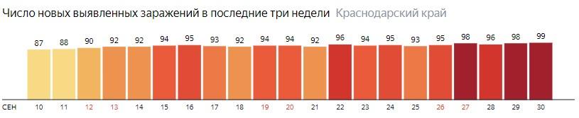 Число новых зараженных КОВИД-19 по дням в Краснодарском крае на 30 сентября 2020 года