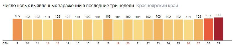 Число новых зараженных КОВИД-19 по дням в Красноярском крае на 29 сентября 2020 года