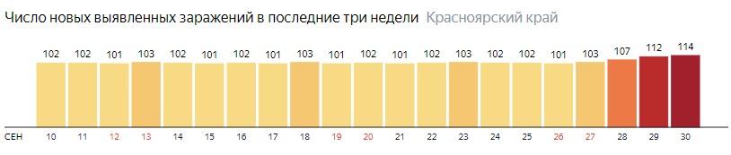 Число новых зараженных КОВИД-19 по дням в Красноярском крае на 30 сентября 2020 года