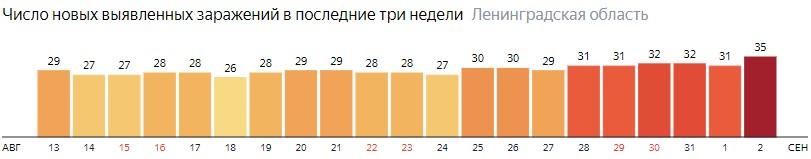 Число новых заражений коронавирусом COVID-19 по дням в Ленинградской области на 2 сентября 2020 года