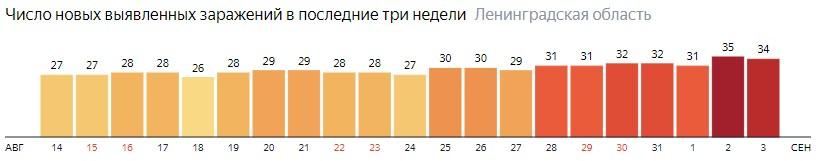 Число новых заражений коронавирусом COVID-19 по дням в Ленинградской области на 3 сентября 2020 года