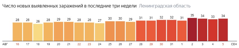 Число новых заражений коронавирусом COVID-19 по дням в Ленинградской области на 5 сентября 2020 года