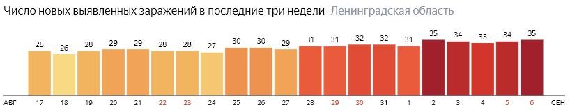 Число новых заражений коронавирусом COVID-19 по дням в Ленинградской области на 6 сентября 2020 года