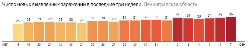 Число новых заражений коронавирусом COVID-19 по дням в Ленинградской области на 7 сентября 2020 года