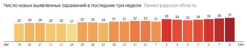 Число новых заражений коронавирусом COVID-19 по дням в Ленинградской области на 8 сентября 2020 года