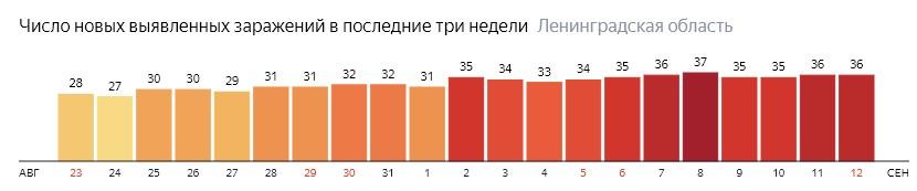 Число новых заражений коронавирусом COVID-19 по дням в Ленинградской области на 12 сентября 2020 года
