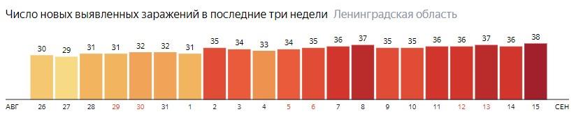 Число новых заражений коронавирусом COVID-19 по дням в Ленинградской области на 15 сентября 2020 года
