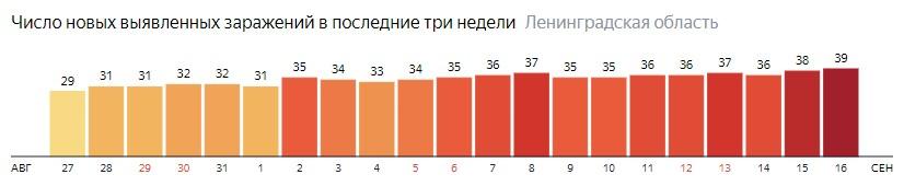 Число новых заражений коронавирусом COVID-19 по дням в Ленинградской области на 16 сентября 2020 года