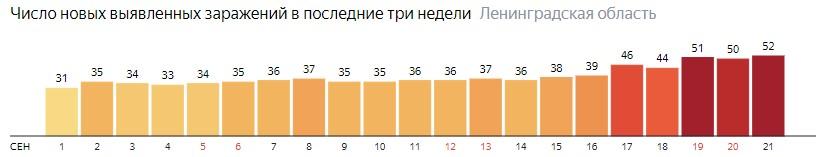 Число новых заражений коронавирусом COVID-19 по дням в Ленинградской области на 21 сентября 2020 года