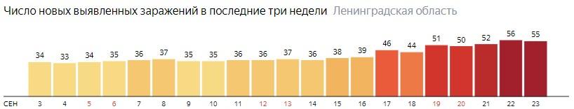 Число новых заражений коронавирусом COVID-19 по дням в Ленинградской области на 23 сентября 2020 года