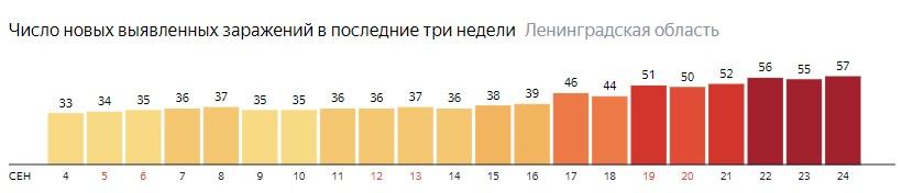Число новых заражений коронавирусом COVID-19 по дням в Ленинградской области на 24 сентября 2020 года