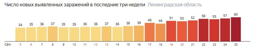 Число новых заражений коронавирусом COVID-19 по дням в Ленинградской области на 25 сентября 2020 года