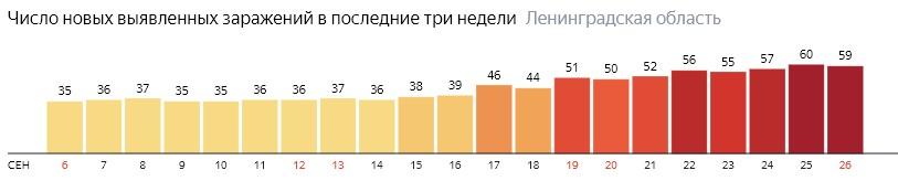 Число новых заражений коронавирусом COVID-19 по дням в Ленинградской области на 26 сентября 2020 года