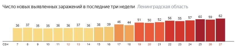 Число новых заражений коронавирусом COVID-19 по дням в Ленинградской области на 27 сентября 2020 года