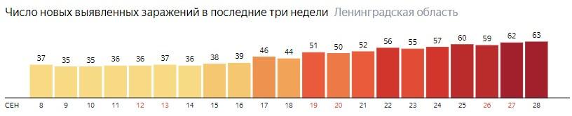 Число новых заражений коронавирусом COVID-19 по дням в Ленинградской области на 28 сентября 2020 года