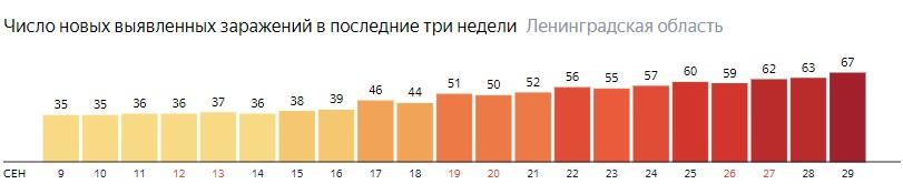 Число новых заражений коронавирусом COVID-19 по дням в Ленинградской области на 29 сентября 2020 года