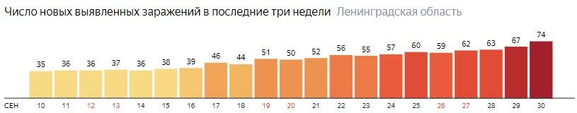 Число новых заражений коронавирусом COVID-19 по дням в Ленинградской области на 30 сентября 2020 года