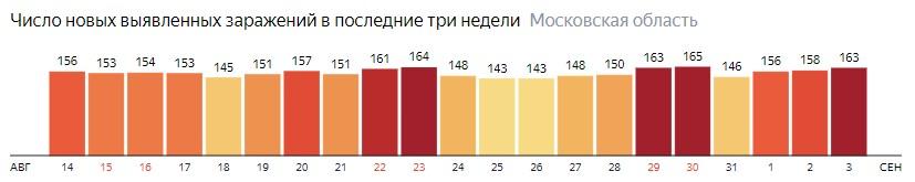 Число новых зараженных КОВИД-19 по дням в Подмосковье на 3 сентября 2020 года
