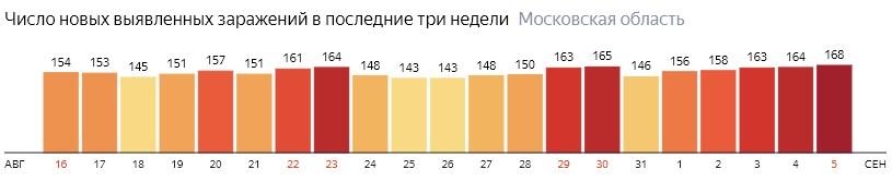 Число новых зараженных КОВИД-19 по дням в Подмосковье на 5 сентября 2020 года