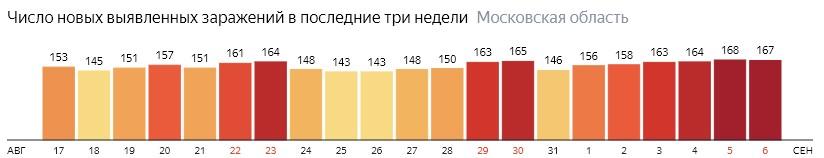Число новых зараженных КОВИД-19 по дням в Подмосковье на 6 сентября 2020 года