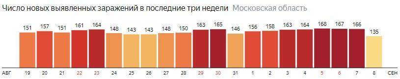 Число новых зараженных КОВИД-19 по дням в Подмосковье на 8 сентября 2020 года