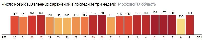 Число новых зараженных КОВИД-19 по дням в Подмосковье на 9 сентября 2020 года